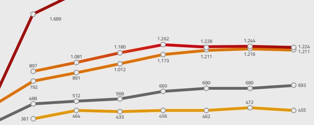 Jahresbericht 2016 – Wimadimu in Zahlen