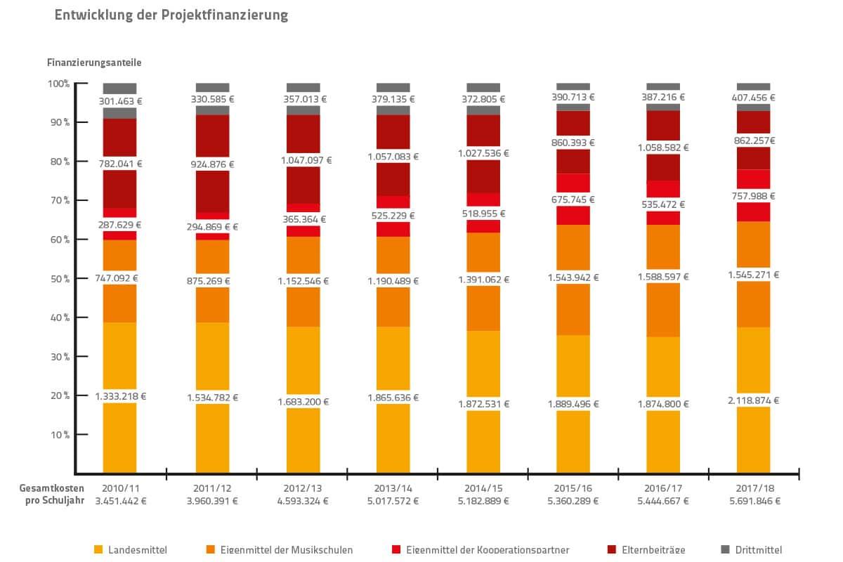 Wir machen die Musik! / Entwicklung der Projektfinanzierung 2011/12 bis 2017/18